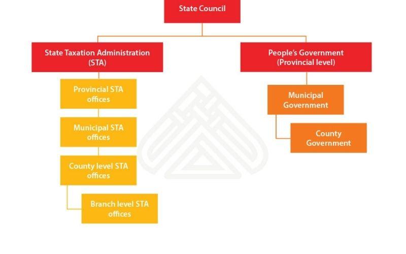Китай налоговая организационная диаграмма