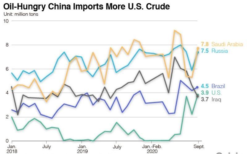импорт нефти