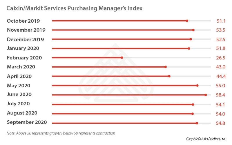 сектор услуг