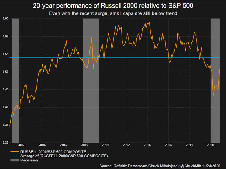 20-летние показатели Russell до S&P 500 - акции компаний