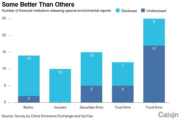 Шэньчжэнь принимает первые в Китае местные правила зелёного финансирования - диаграмма