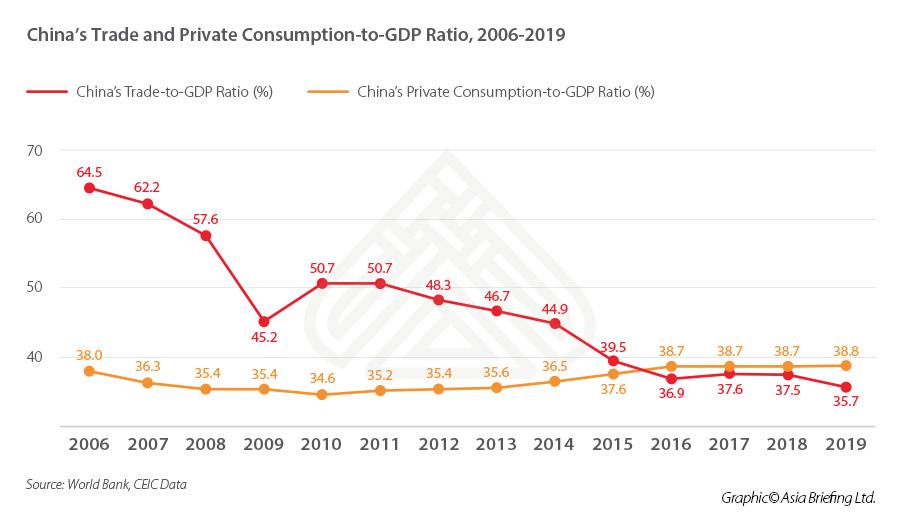 Стратегия двойного обращения Китая