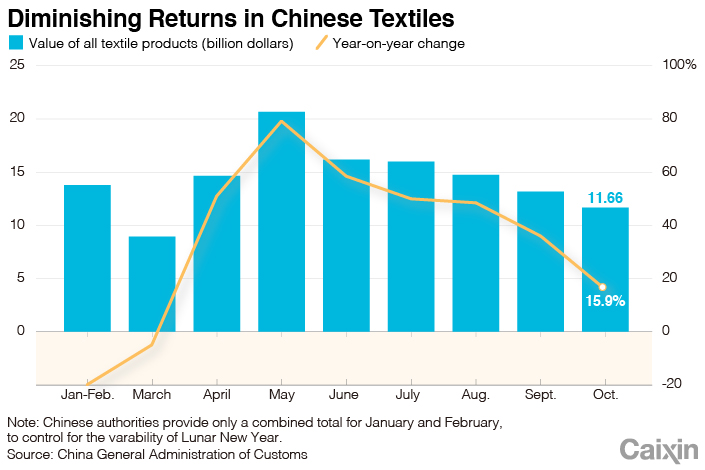 Вызванный пандемией бум экспорта текстиля в Китае, вероятно, не продлится долго диаграмма 1