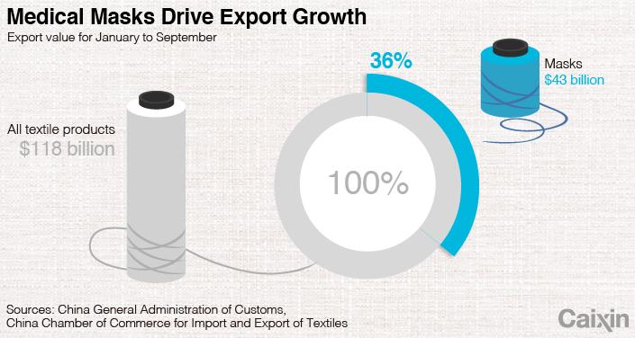 Вызванный пандемией бум экспорта текстиля в Китае, вероятно, не продлится долго диаграмма 2