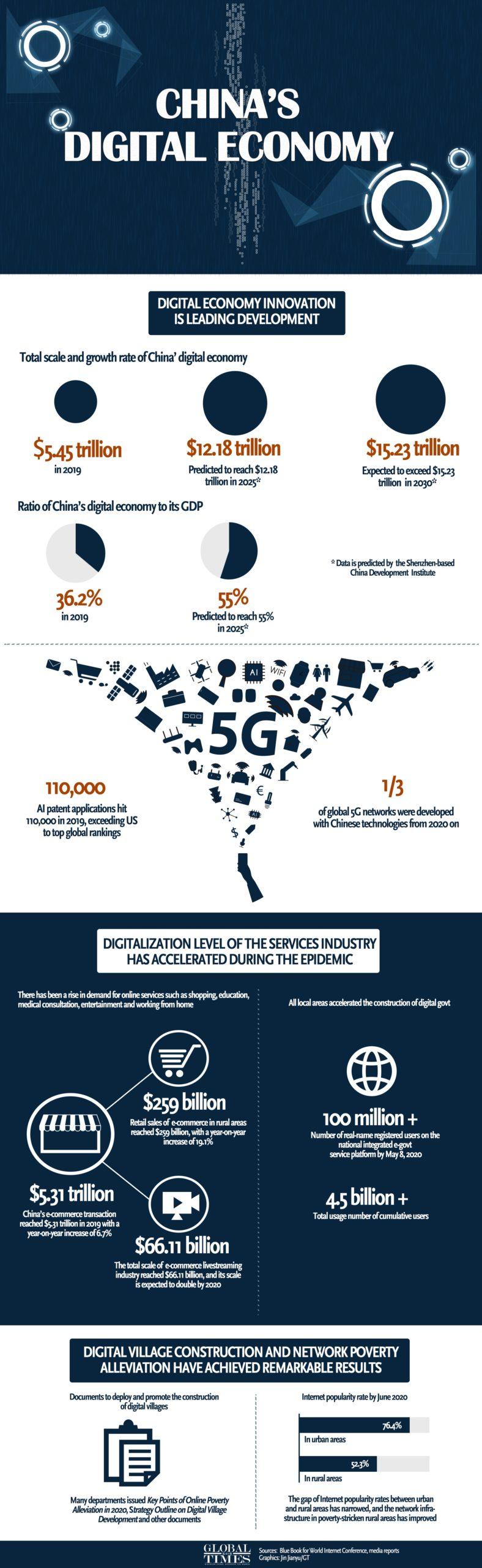 Цифровое мастерство — единственная серебряная подкладка в рецессии COVID-19 инфографика