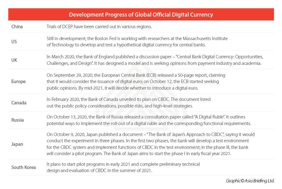 Цифровой юань Китая состояние развития и возможное влияние на бизнес