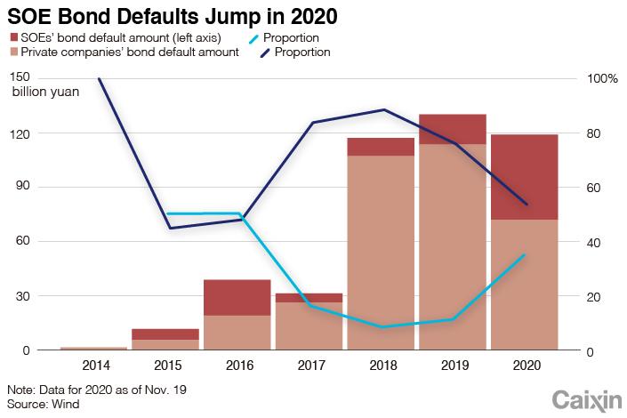 Как волна дефолта SOE демонстрирует конец государственной помощи график 2