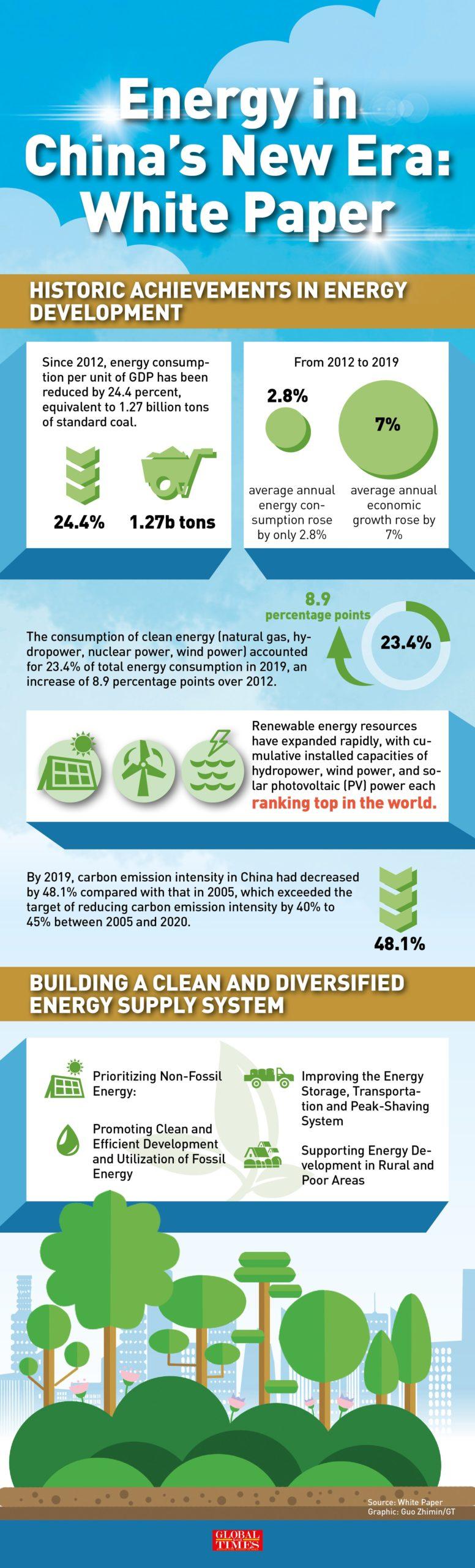 Китай придает большое значение региональной нехватке электроэнергии на фоне растущего спроса таблица