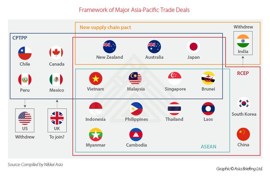 Подписание RCEP ЗСТ- чего ожидать иностранным инвесторам в Китае таблица 1