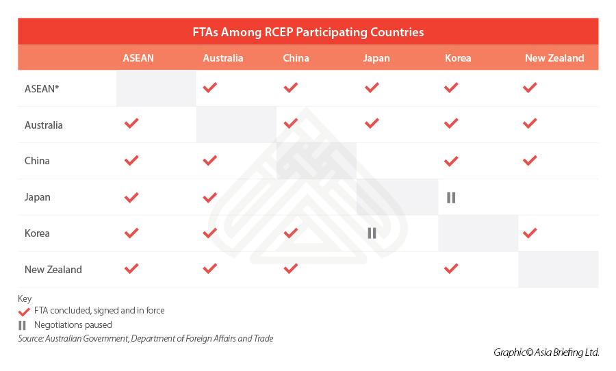 Подписание RCEP ЗСТ- чего ожидать иностранным инвесторам в Китае таблица 2