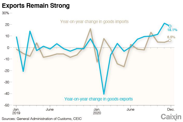 Положительное сальдо торгового баланса Китая стало рекордным График 1