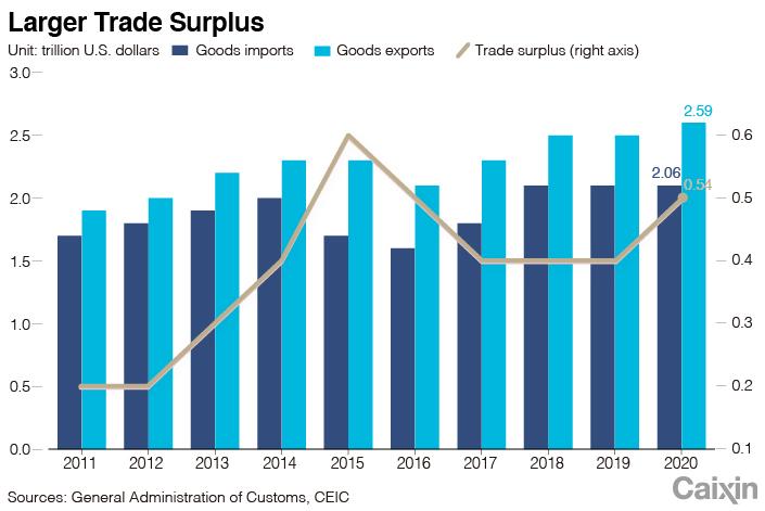 Положительное сальдо торгового баланса Китая стало рекордным