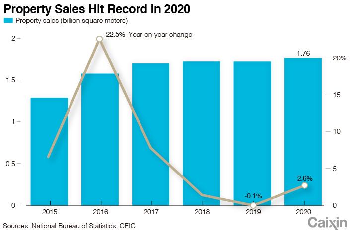 Продажи жилья в Китае достигли рекордных показателей в 2020 году из-за резкого роста спроса после блокировки