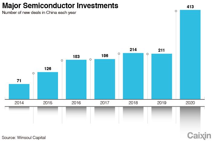Рынок STAR способствует развитию сектора микросхем в Китае - график 1