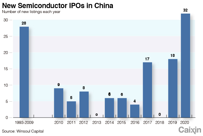 Рынок STAR способствует развитию сектора микросхем в Китае - график 3