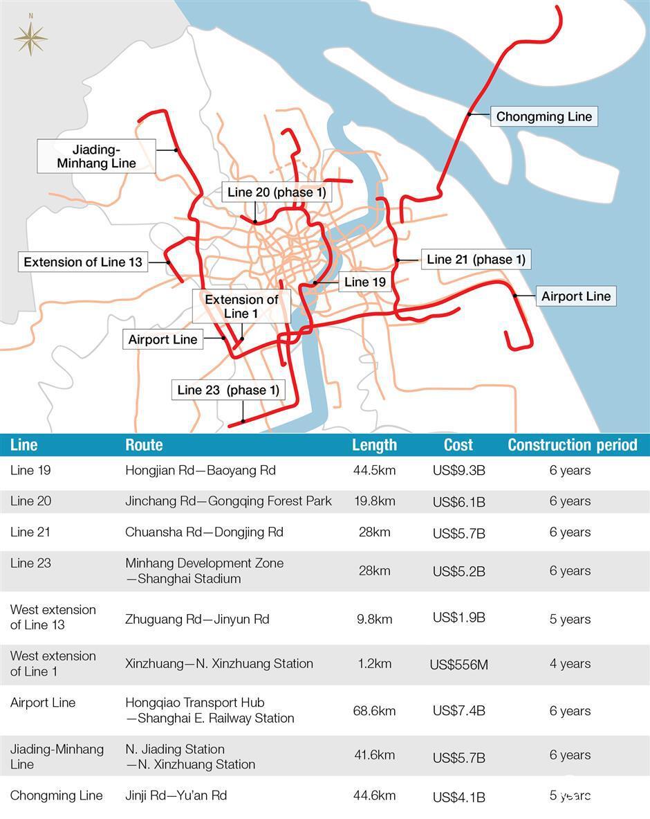 Девять линий метро и городской железной дороги запланированы на Шанхай с 2018 по 2023 год