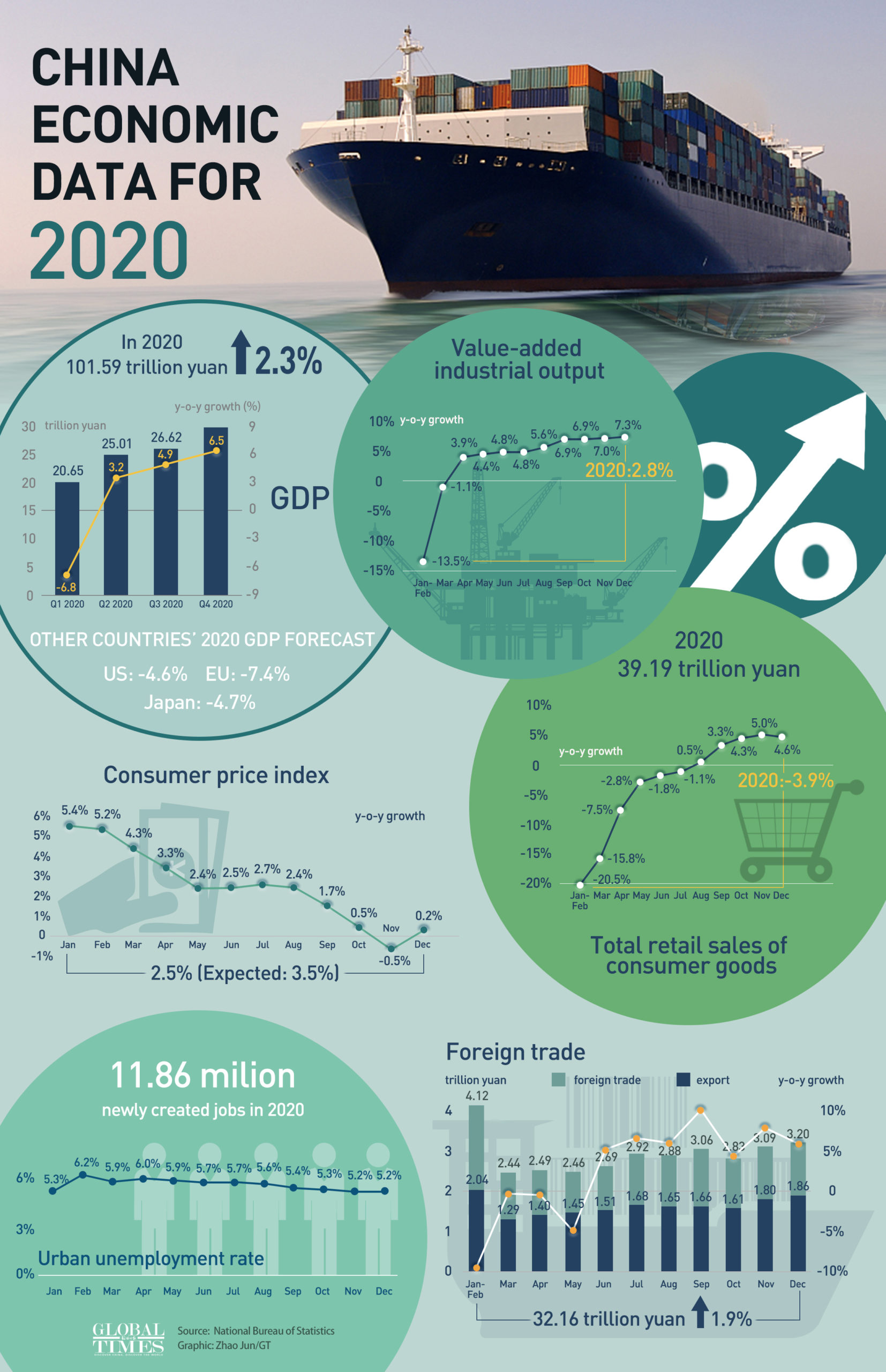 Экономические данные Китая за 2020 год