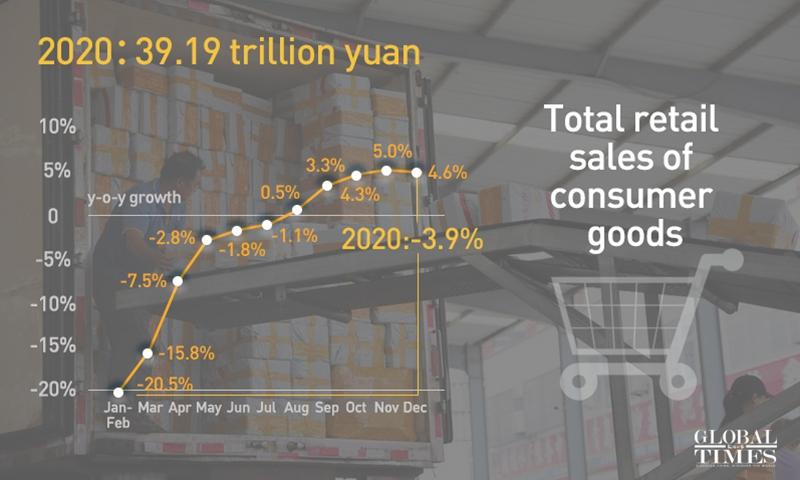 Общий объём розничных продаж потребительских товаров
