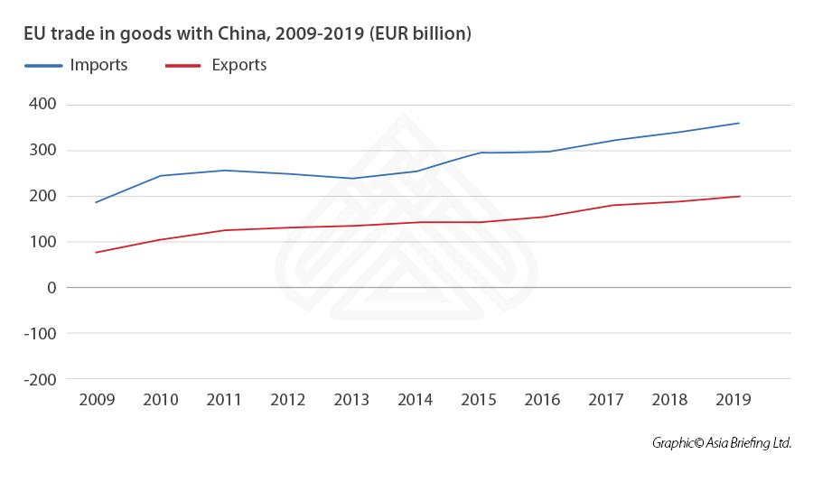 Железнодорожные перевозки Китай-Европа удвоятся в 2020 году - график