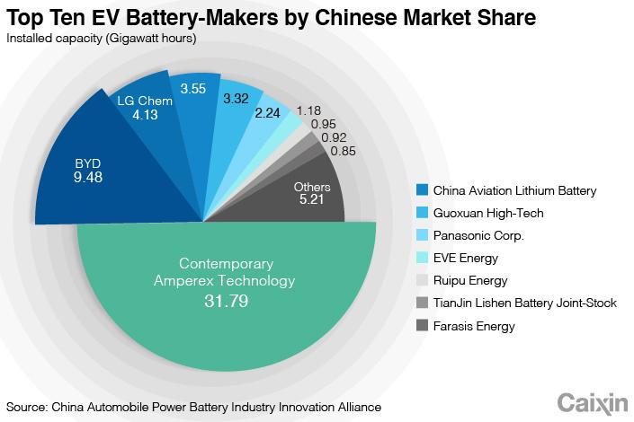 Цель в 1000 километров довела до безумия промышленность электромобилей Китая
