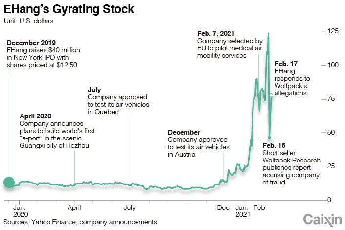 Highflying EHang получает урок аэродинамики фондового рынка