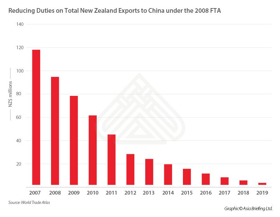 Обновление ЗСТ КНР-Новая Зеландия