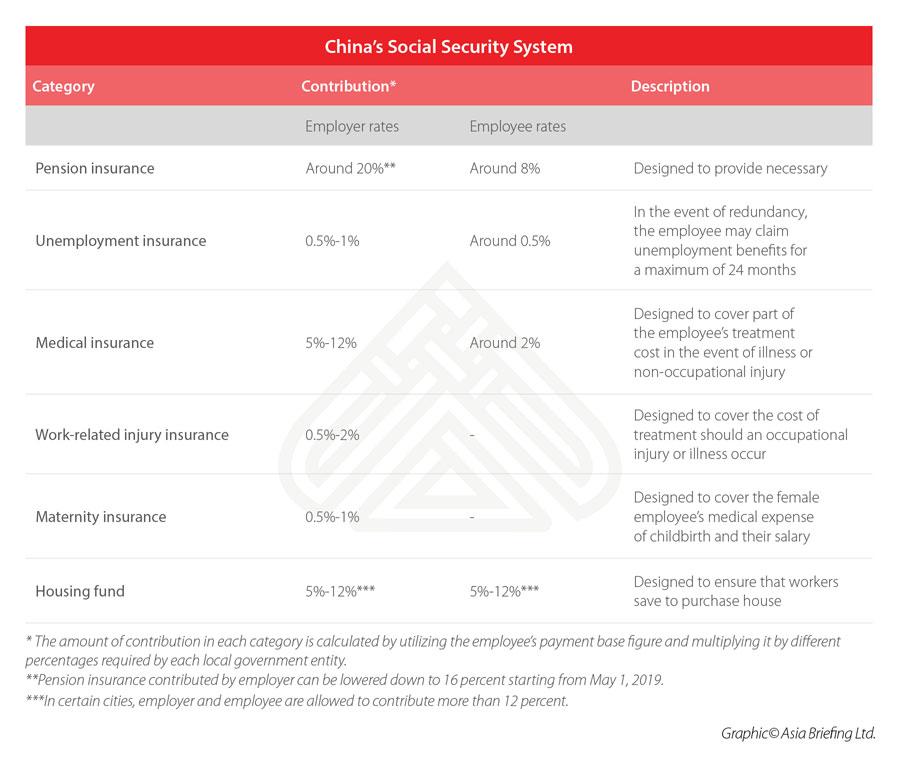Система социального обеспечения Китая