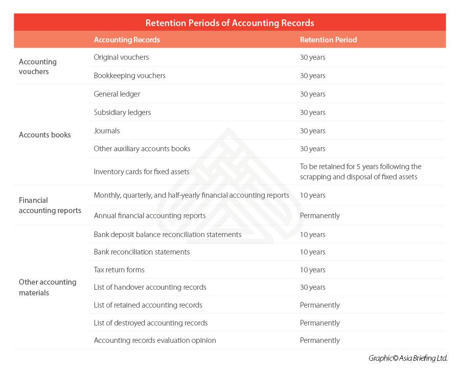 Управление электронными счетами в Китае