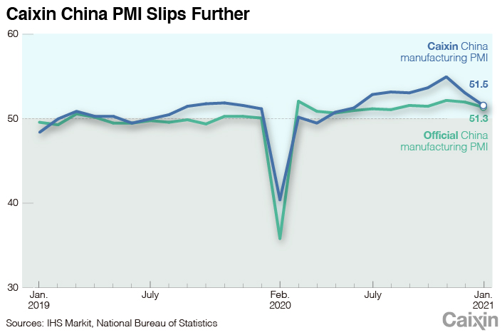Восстановление обрабатывающей промышленности Китая теряет динамику график1