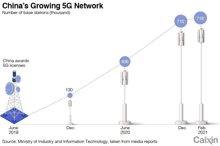 Запад смотрит как Китай доминирует на мировом рынке 5G