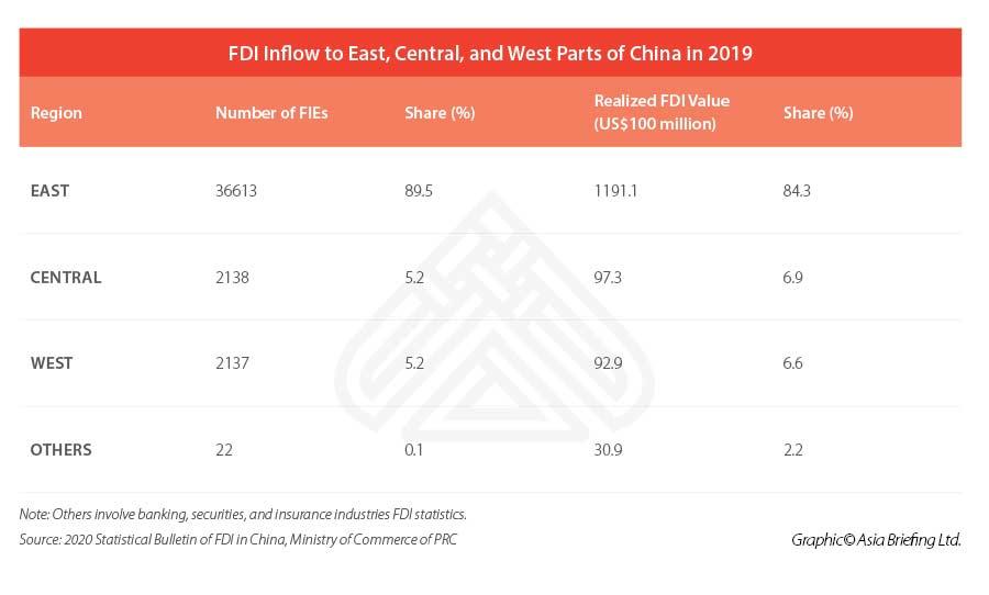 Инвестирование в западные провинции Китая