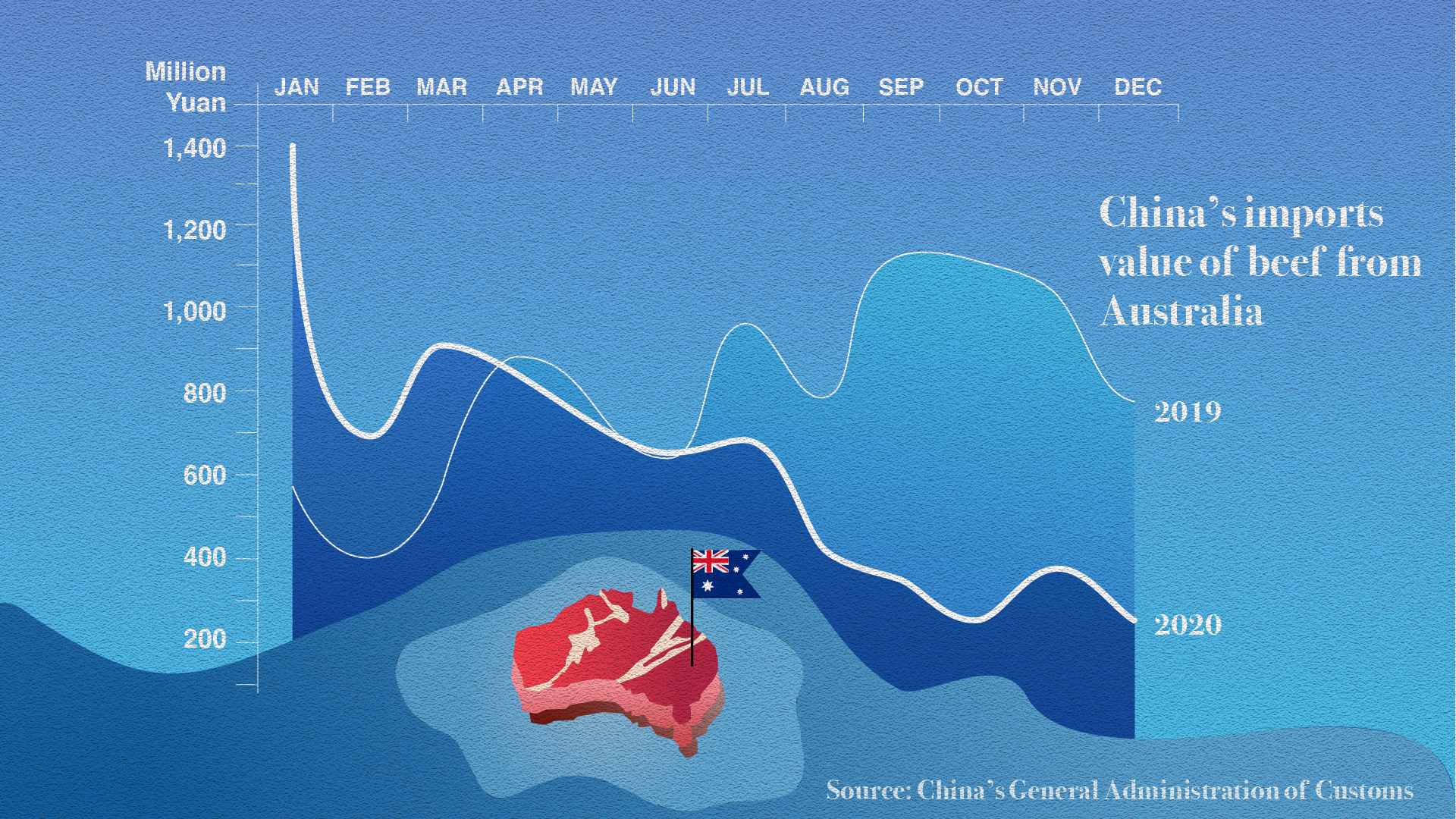 Как изменилась тактика импорта Китая в 2020 году