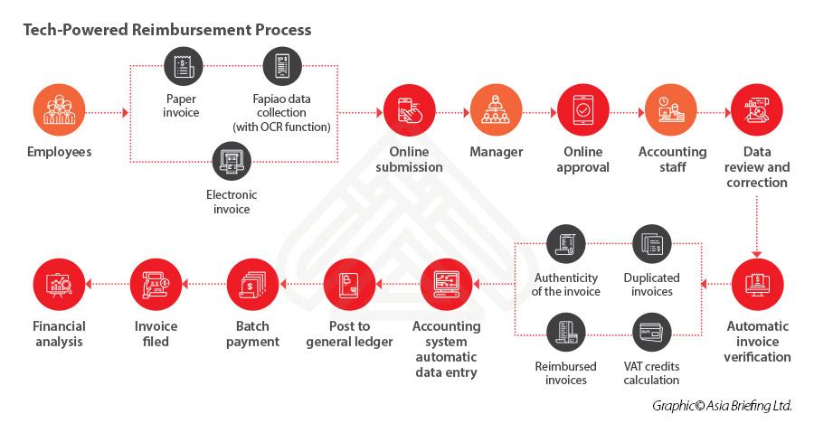 Почему технологии необходимы для поддержки бухгалтерского учёта вашей компании