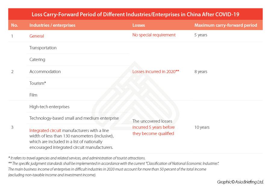 Подготовка к ежегодной налоговой выверке в Китае в 2021 году