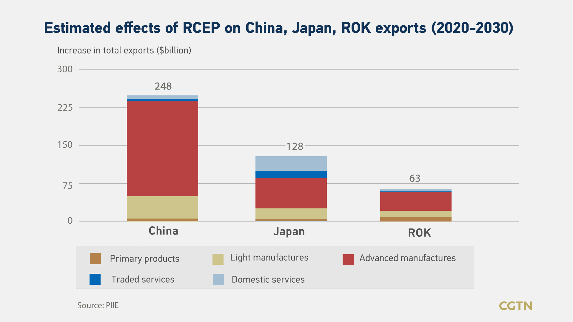 RCEP ожидал, что принесёт «взрывной рост»