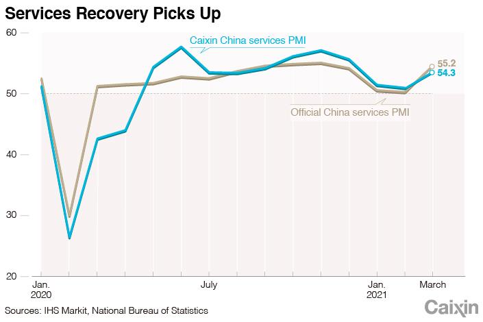 По данным Caixin PMI, расширение сферы услуг в Китае достигло трёхмесячного максимума