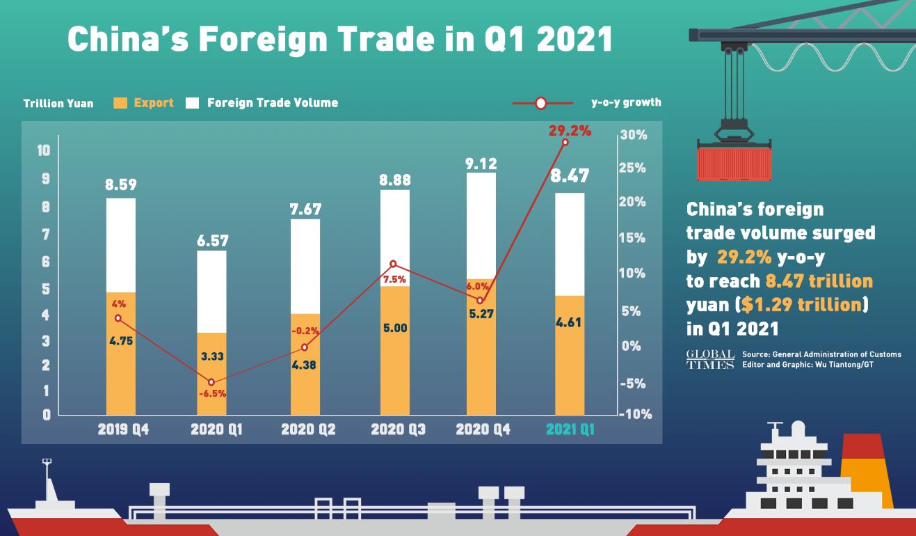 Внешняя торговля Китая выходит на уверенный старт, экспорт вырос на 29,2% в первом квартале