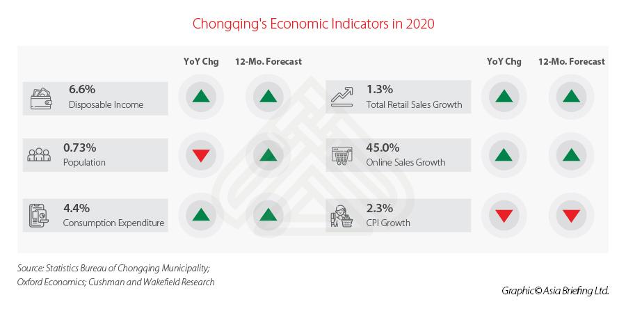 Чунцин – Новый рубеж для иностранных инвестиций в Юго-Западном Китае