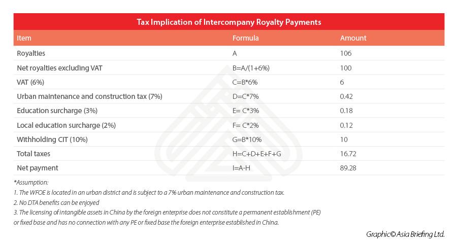 Оптимизация прибыли за счёт внутрифирменных платежей роялти в Китае